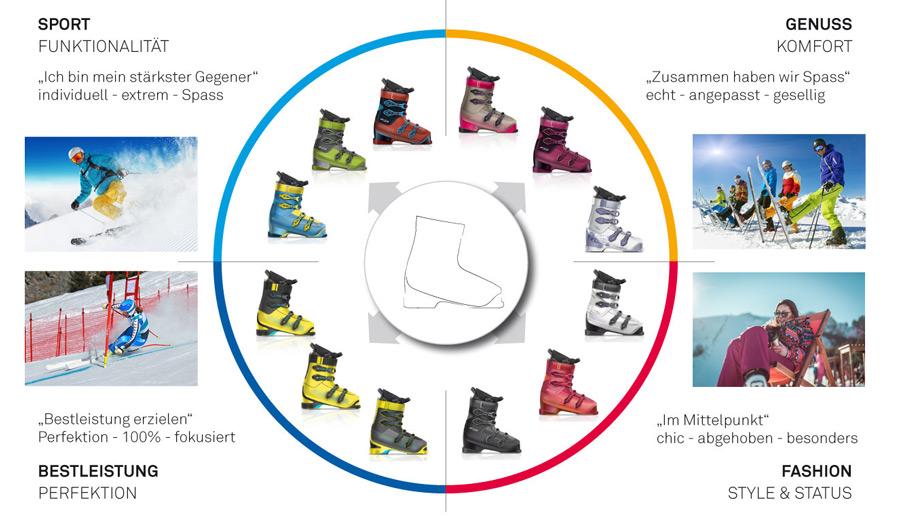 Skischuh Design Grundlage für diese Damen-Skischuh-Designs ist die Verkörperung der Marke, sowie die Ausrichtung auf vier unterschiedliche Grundmotivationen der relevanten Zielgruppen. Im Sinne einer effizienten Portfolioplanung wird ein ästhetisch relevantes Grundmodell mittels Anpassung von Farbe, Material, Struktur, Applikationen und Bedruckung wirtschaftlich wirkungsvoll auf unterschiedliche Zielgruppen ausgerichtet- Skischuh Design BUDDE BURKANDT DESIGN entwickelt kontextgerechtes Design. Wir gestalten eigenständige, ästhetische und zeitgemäße Produkte. Dabei berücksichtigen wir die Aspekte Marke, Marktrelevanz, Konsumentenpräferenzen und optimierte Benutzungsszenarien. Durch geschickte Designstrategien und kontextorientierte Gestaltung verbessern wir die Position unserer Kunden auf dem Markt. Mit relativ geringem Kapitaleinsatz erzielen diese Maßnahmen eine spürbare ökonomische Wirkung. Skischuh Design budde burkandt innovation design ist eine strategische Agentur - Studio für strategisches Produkt design - innovatives Industriedesign - ui ux design in München Deutschland.