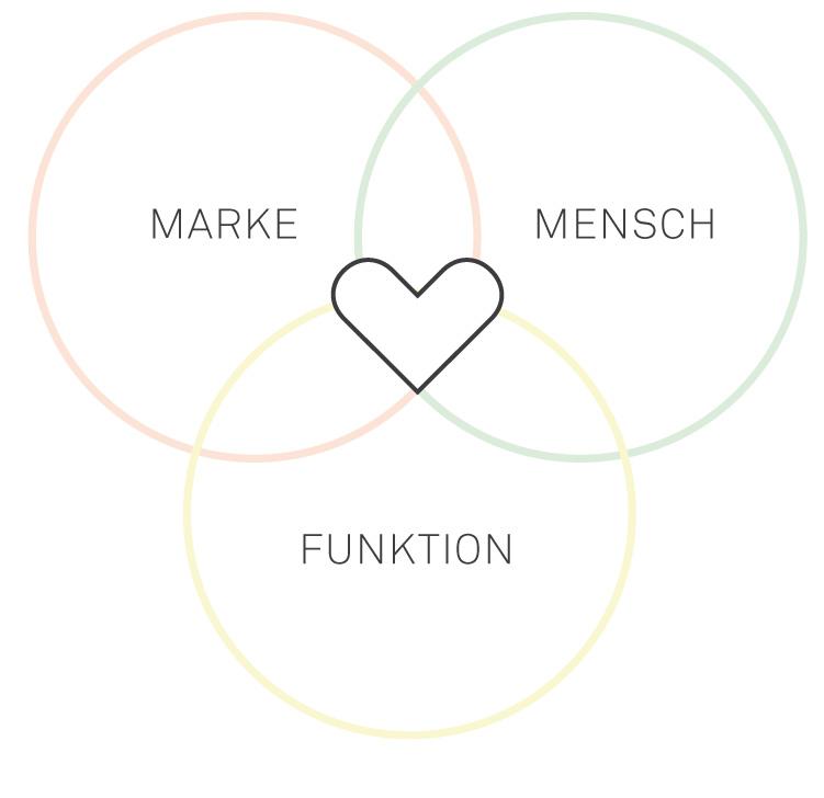 designprozess | Industriedesign | Produktdesign Agentur München | Studio | Büro | UX Design | Interface | BUDDE BURKANDT DESIGN