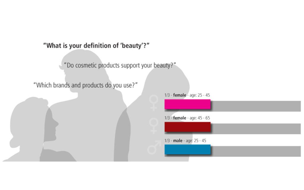 Kosmetik Design Schönheit ist ein Begriff, der mit verschiedenen Aspekten des menschlichen Daseins verbunden ist und sich sowohl auf innere als auch äußere Werte konzentriert. Eine Nutzerbefragung hat uns deutlich gemacht, welche Bedürfnisse hinter den unterschiedlichen Segmenten des Kosmetikmarktes zu lesen sind. Die Ergebnisse dieser kosmetik design Analyse haben wir in der Studie 'visions for beauty' in formale Charakteristika übersetzt. Diese bilden die Grundlage für die Anfertigung marktrelevanter Designs für die jeweiligen Segmente. kosmetik design von budde burkandt innovation design ist eine strategische Agentur - Studio für strategisches Produkt design - innovatives Industriedesign - ui ux design in München Deutschland.