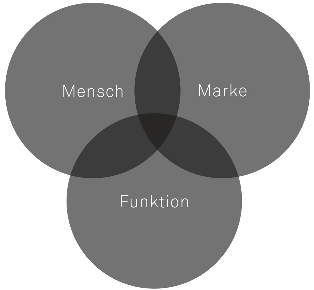 Design Studio | Industrial design | Industriedesign | Produktdesign Agentur München | industrial design Studio | Büro | UX Design | Interface Budde Burkandt Design Industriedesign | Produktdesign Agentur München | Studio | Büro | UX Design | Interface