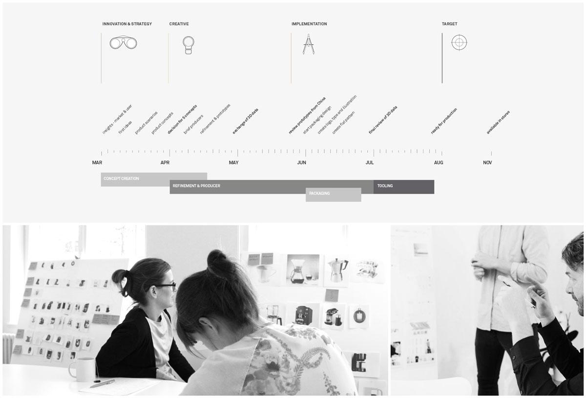 Design Strategie | Industrial design | Industriedesign | Produktdesign Agentur München | industrial design Studio | Büro | UX Design | Interface Budde Burkandt Design Industriedesign | Produktdesign Agentur München | Studio | Büro | UX Design | Interface