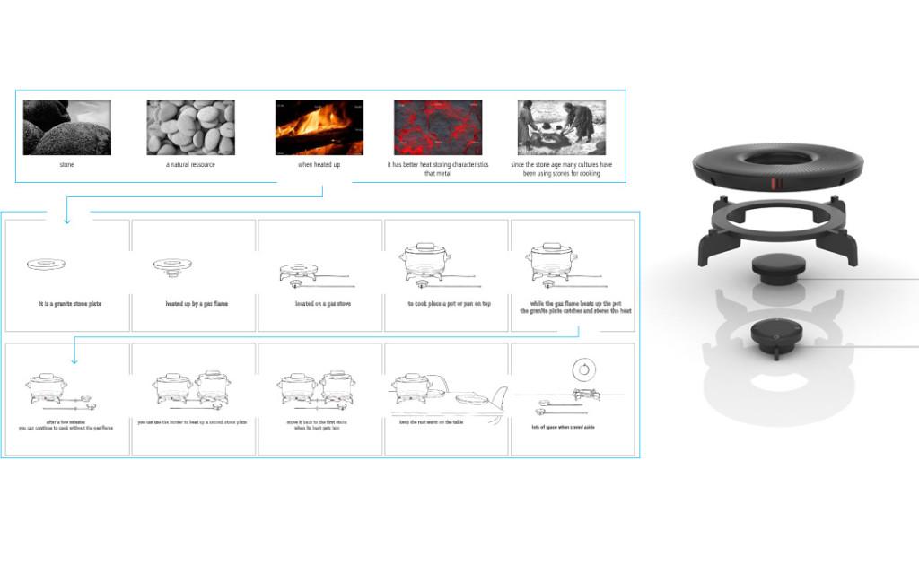 Nachhaltiges Design Herzstück des Kochkonzepts Flintstones ist eine Granitplatte als natürlicher Hitzespeicher. Auf dem Gasherd platziert nimmt sie während des Kochens die Energie der Flamme auf. Nach kurzer Zeit können Speisen mit der gespeicherten Hitze gegart werden, Fleisch und Gemüse angebraten, Teller aufgewärmt oder Speisen und Getränke warm gehalten werden. Ein einziger verschiebbarer Gasbrenner wäre zum Erhitzen von mehreren Kochstellen ausreichend. Flintstones entstand im Rahmen des Wettbewerbs Prix Émile Hermès mit dem Thema Heat, Me-Heat, Re-Heat, für den wir eine Reihe von Produktkonzepten zur effizienten Energienutzung erarbeiteten. nachhaltiges design von budde burkandt innovation design ist eine strategische Agentur - Studio für strategisches Produkt design - innovatives Industriedesign - Nachhaltiges Design - ui ux design in München Deutschland.